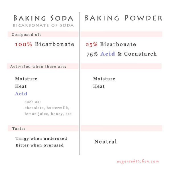 difference-baking-soda-powder1