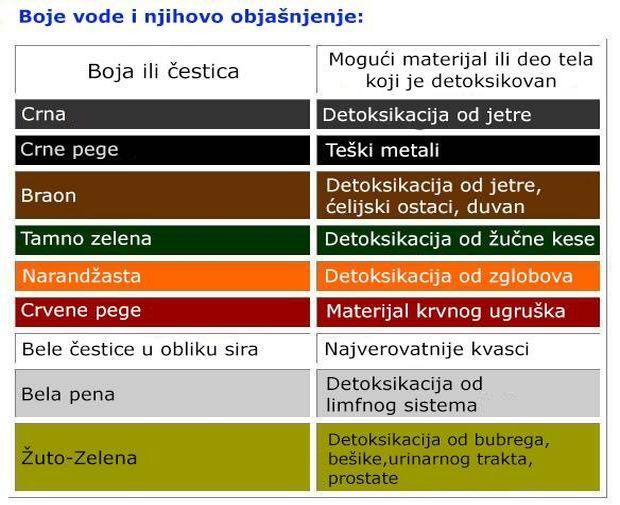 na-slici-su-prikazane-boje-cestica-koje-moze-izbaciti-vase-telo-kroz-stopala-9
