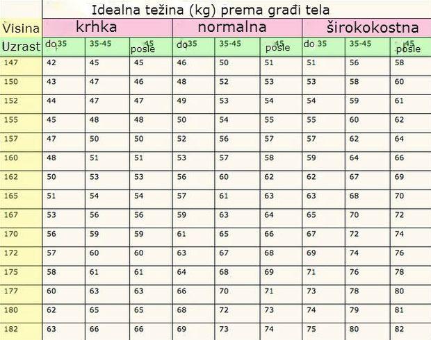 tabela-tezina